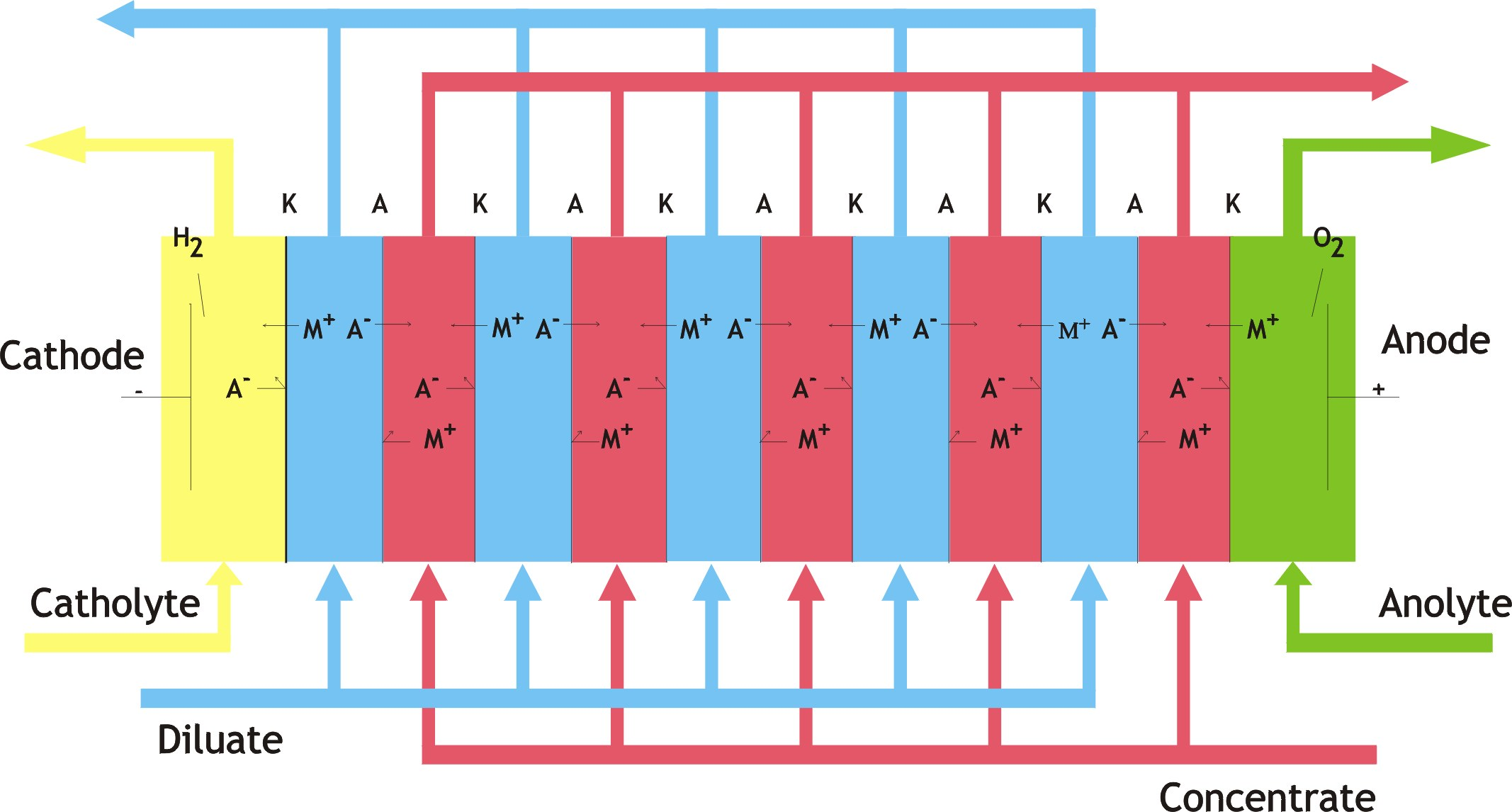 Electrodialysis Moving Ions in Water by Electric Current