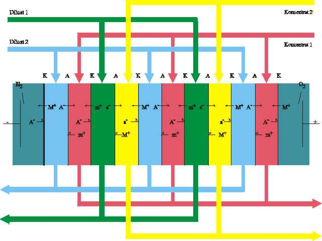 salt metathesis by electrodialysis